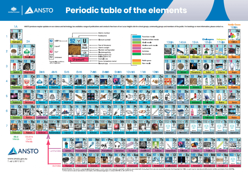 ANSTO AR Periodic Table